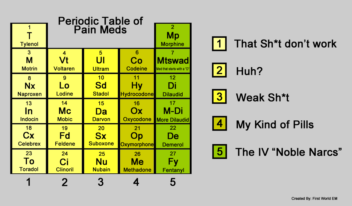 The periodic table of pain meds image first world emergency periodic table of pain meds gamestrikefo Image collections
